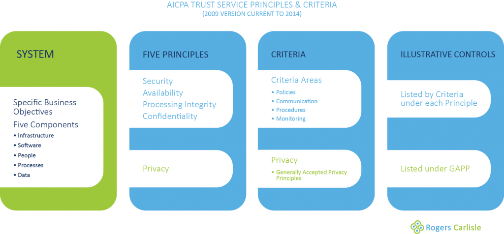 SOC 2 Trust Principles & Criteria Diagram 2009 version